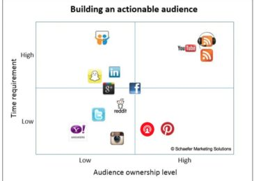 social networking advertising