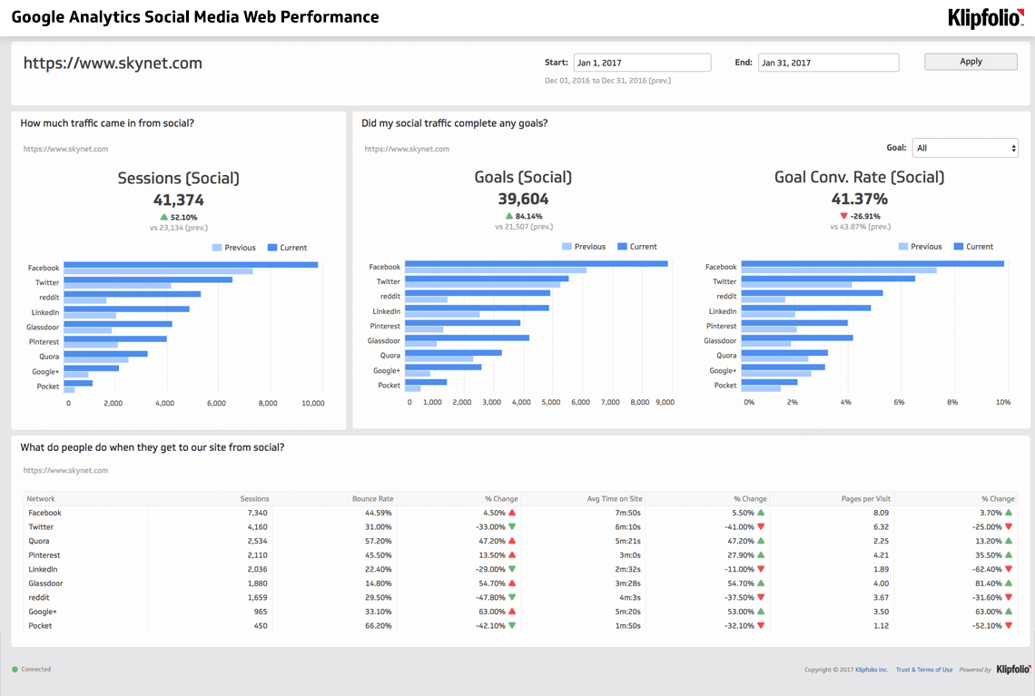 google analytics social media web performance
