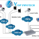 VoIP Solution Provider