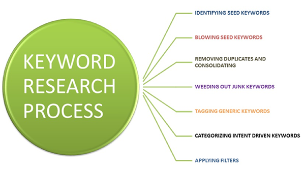 Start by applying your keyword research.png